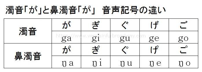 濁音「が」と鼻濁音「か゚」 音声記号の違い